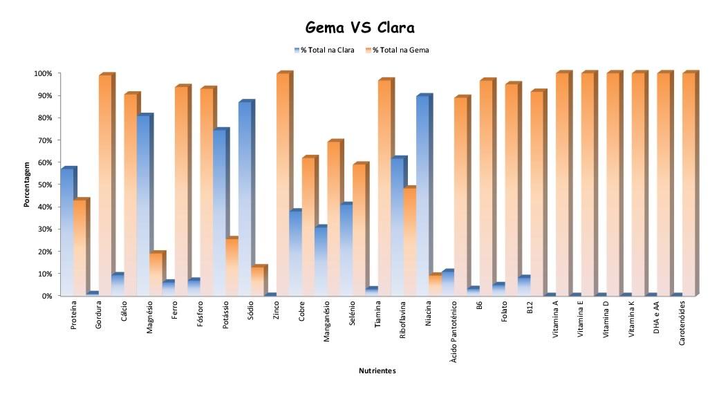 Benefícios do ovo e musculação - gráfico-gema vs clara