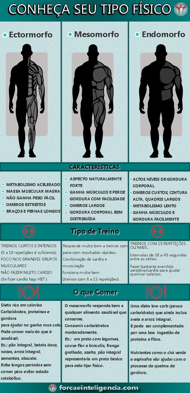 ectomorfo, mesomorfo e endomorfo - tipos físicos