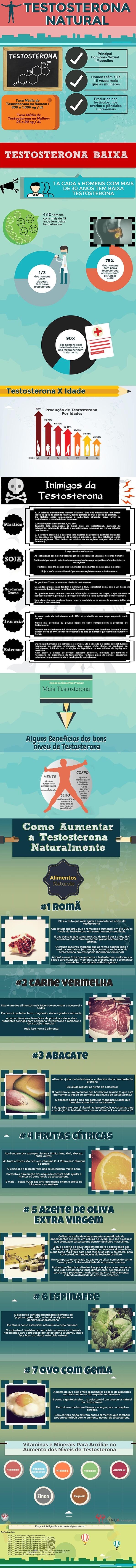 infografico como aumentar a testosterona