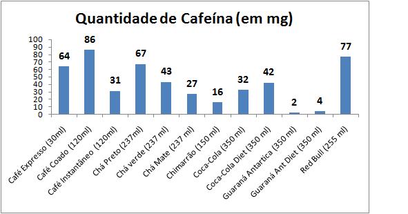 Pré-treino Cafeína